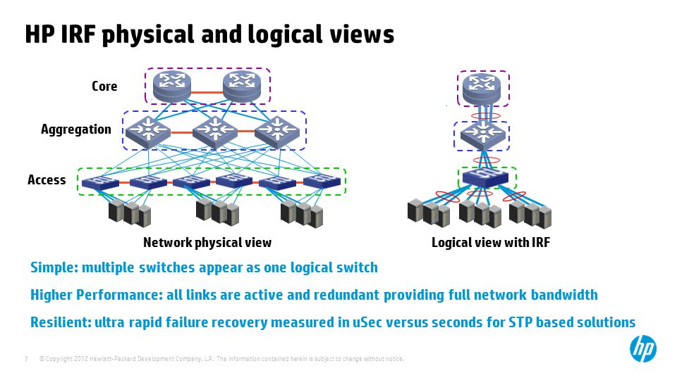 HP IRF physical and logical views
