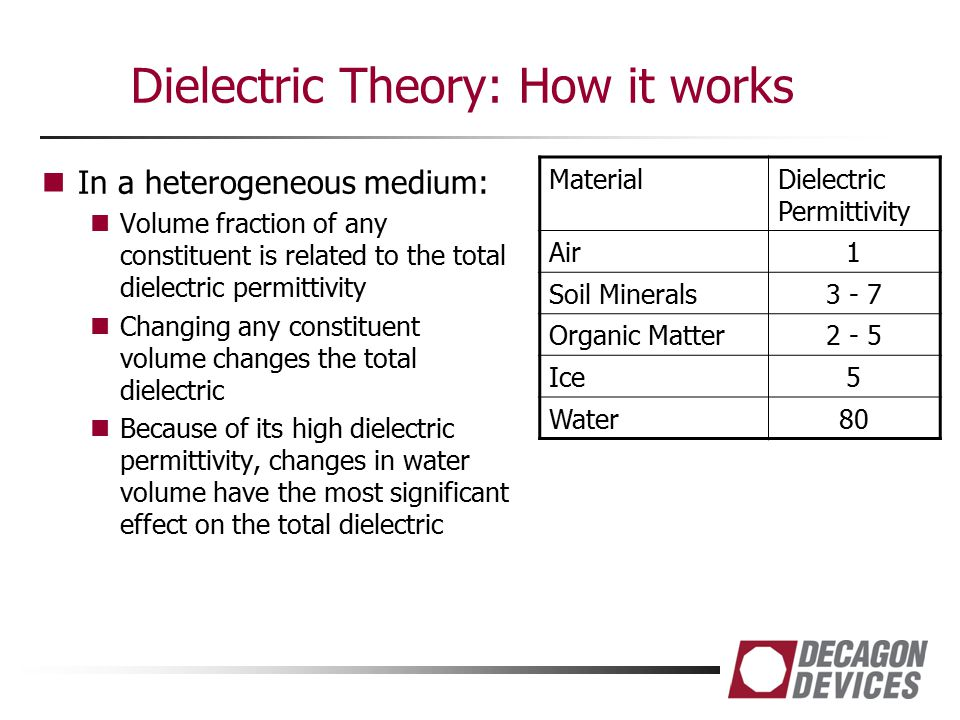 Dielectric Theory: How it works