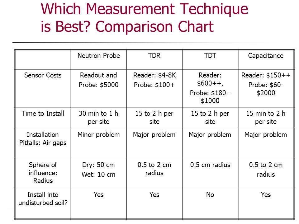 Which Measurement Technique is Best Comparison Chart