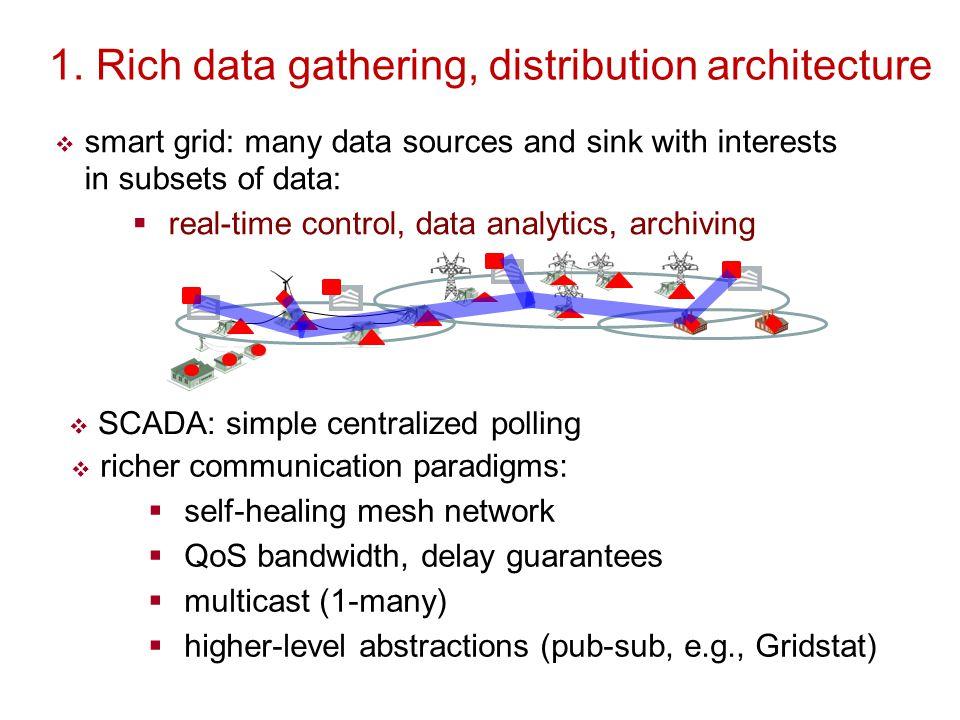 1. Rich data gathering, distribution architecture