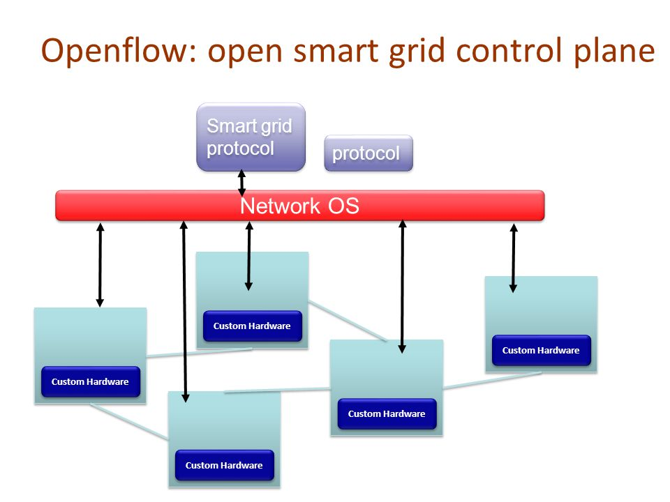 Openflow: open smart grid control plane