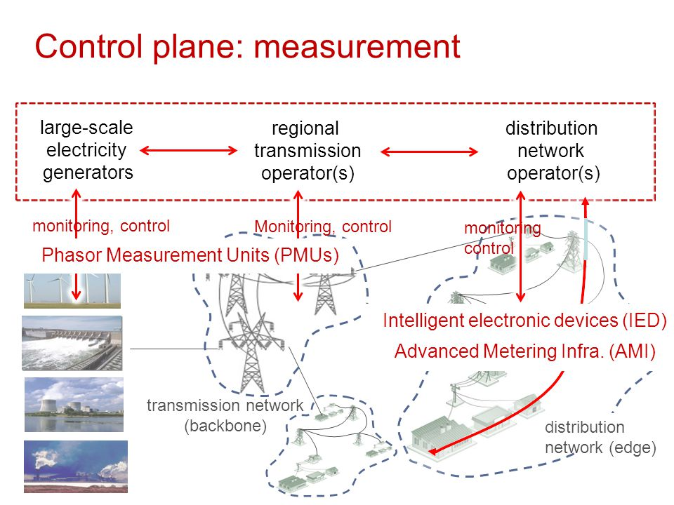 Control plane: measurement