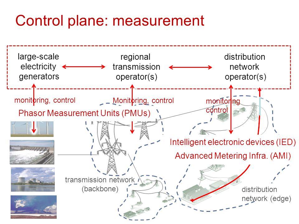 Control plane: measurement