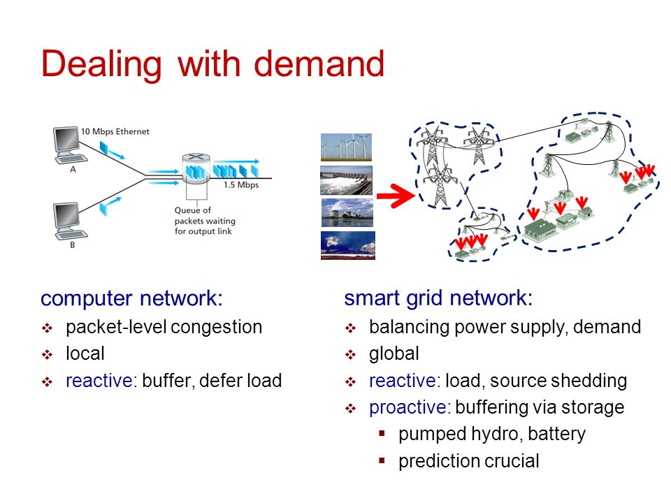 Dealing with demand computer network: smart grid network: