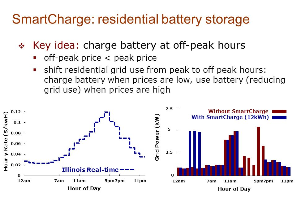 SmartCharge: residential battery storage