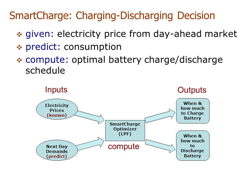 SmartCharge: Charging-Discharging Decision