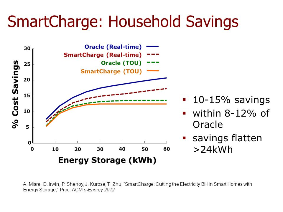 SmartCharge: Household Savings