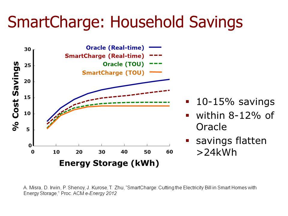 SmartCharge: Household Savings