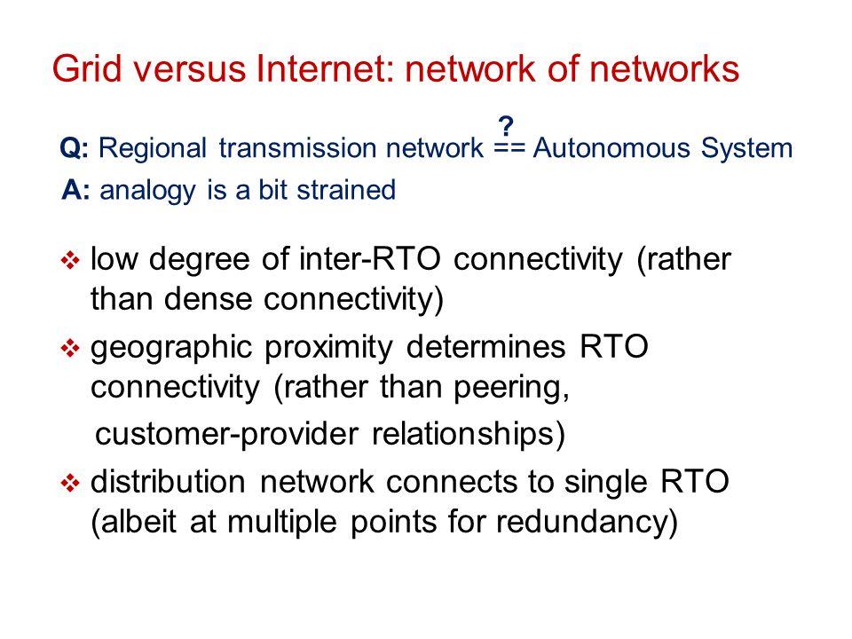 Grid versus Internet: network of networks