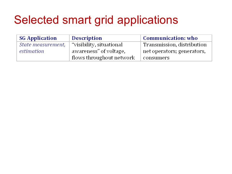 Selected smart grid applications