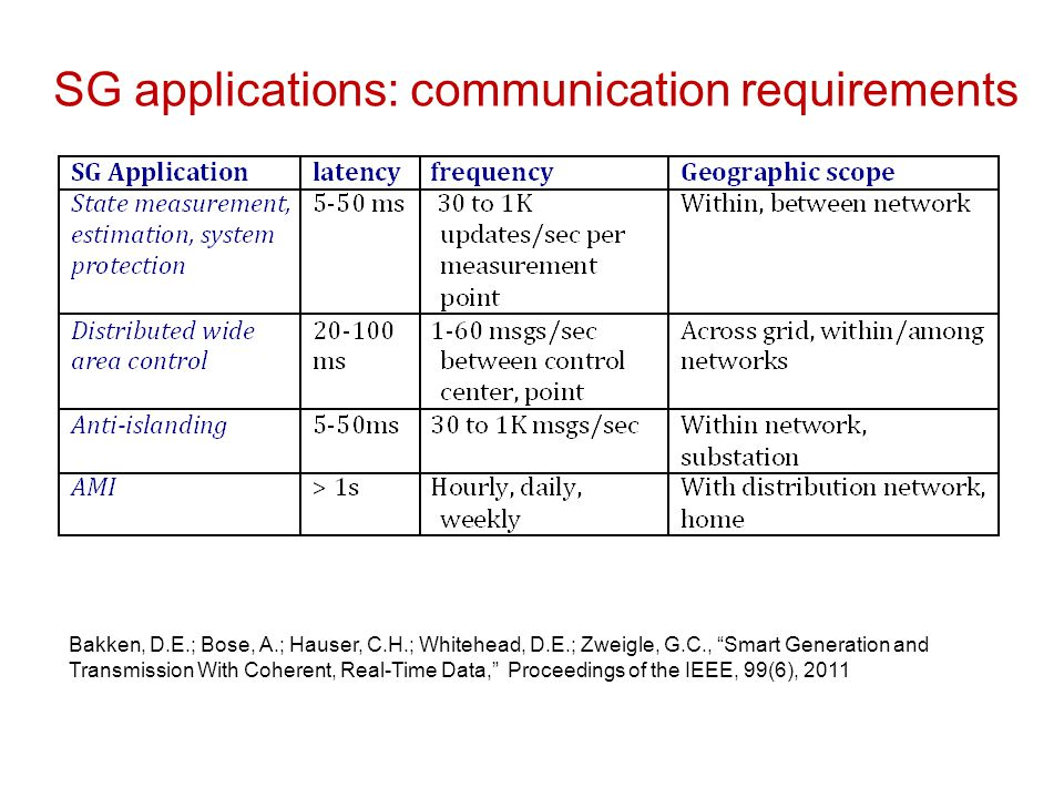 SG applications: communication requirements
