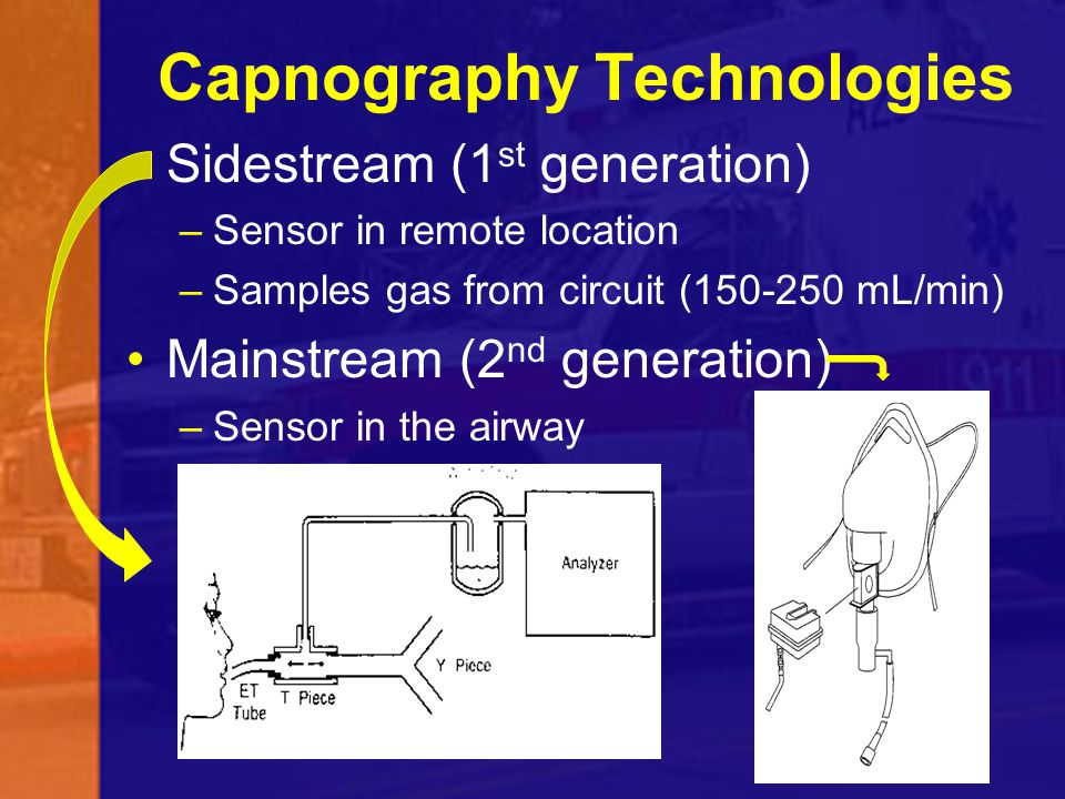 Capnography Technologies
