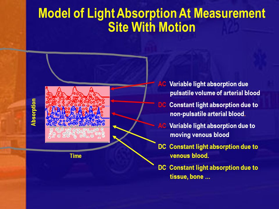 Model of Light Absorption At Measurement Site With Motion