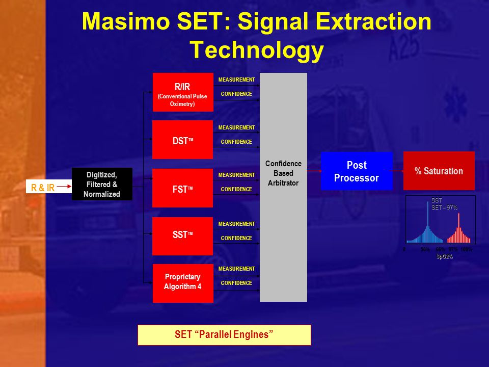 Masimo SET: Signal Extraction Technology