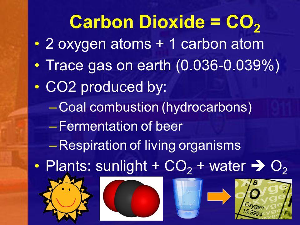 Carbon Dioxide = CO2 2 oxygen atoms + 1 carbon atom