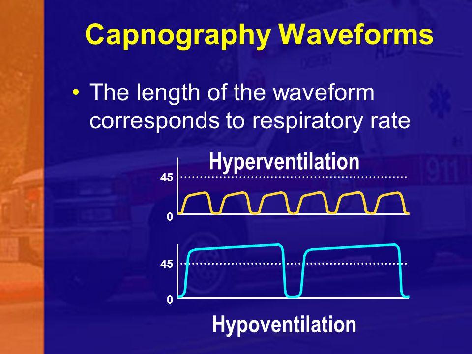 Capnography Waveforms