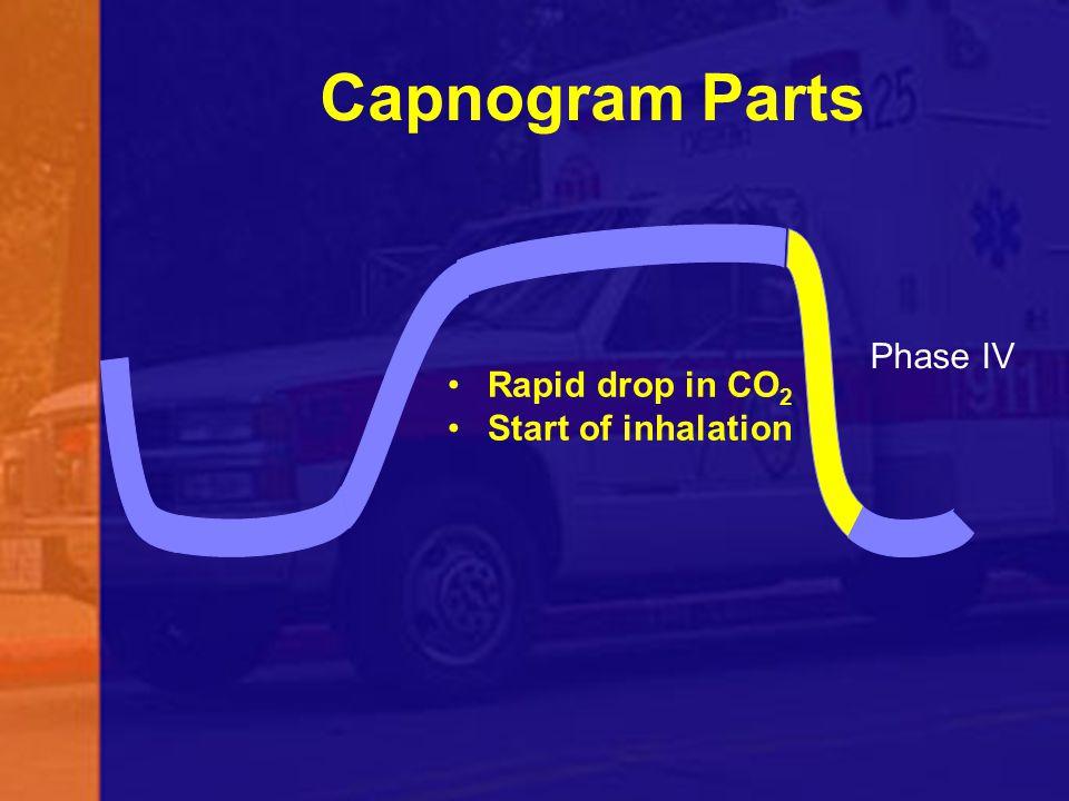 Capnogram Parts Phase IV Rapid drop in CO2 Start of inhalation 60