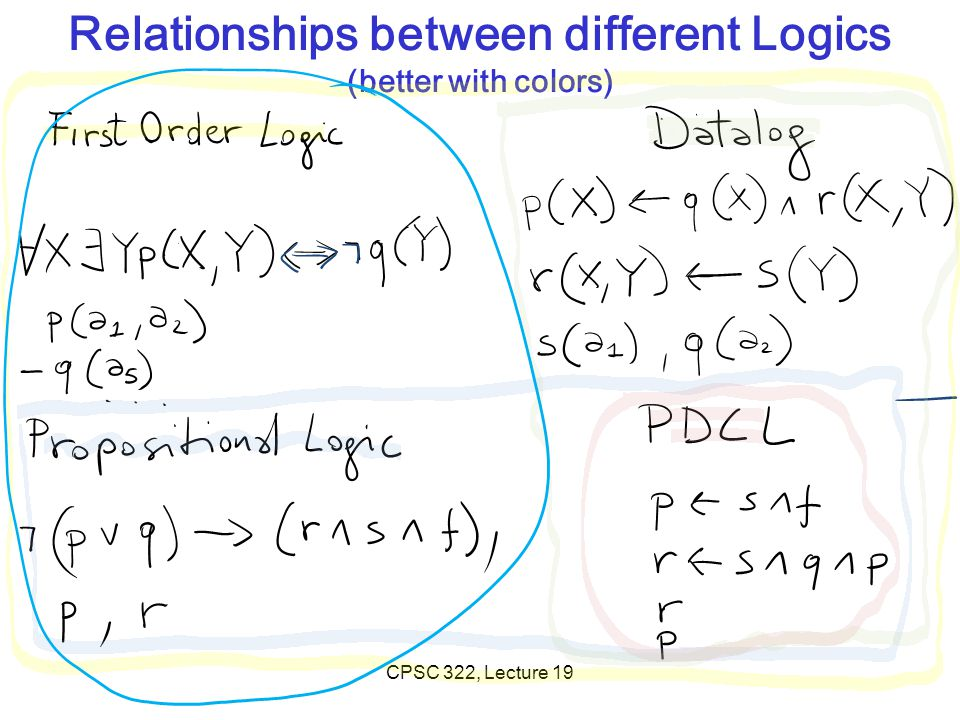 Relationships between different Logics (better with colors)