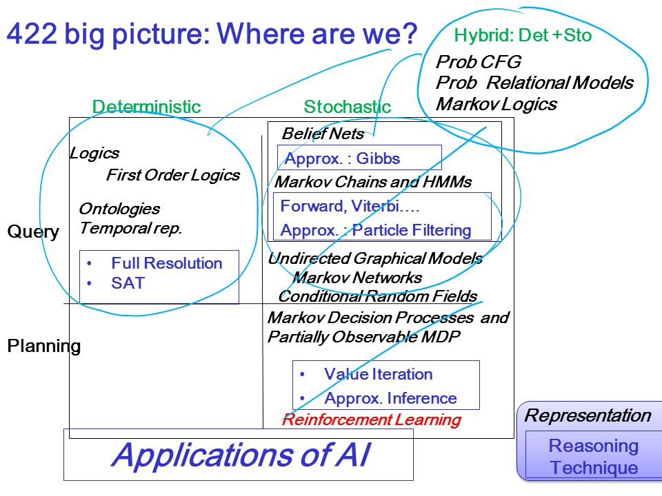 Applications of AI 422 big picture: Where are we