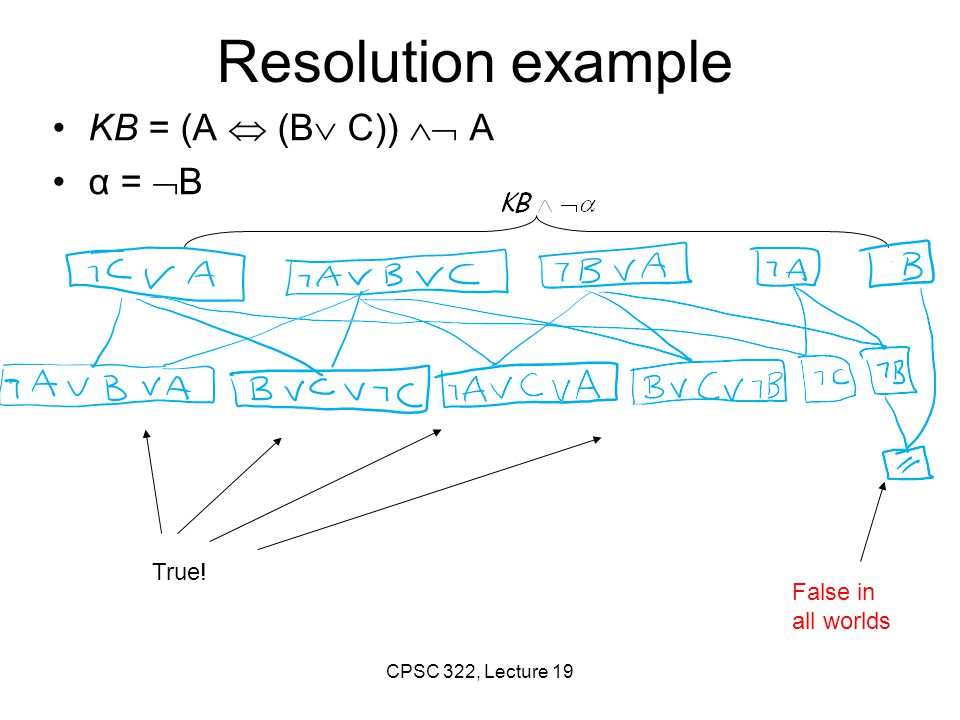 Resolution example KB = (A  (B C))  A α = B True! False in