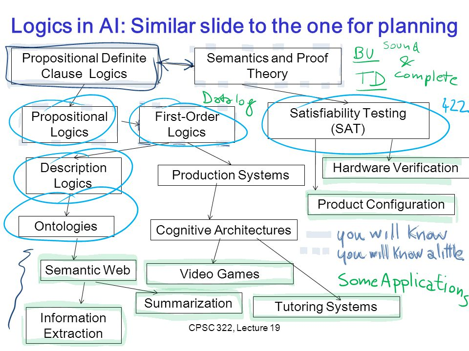 Logics in AI: Similar slide to the one for planning