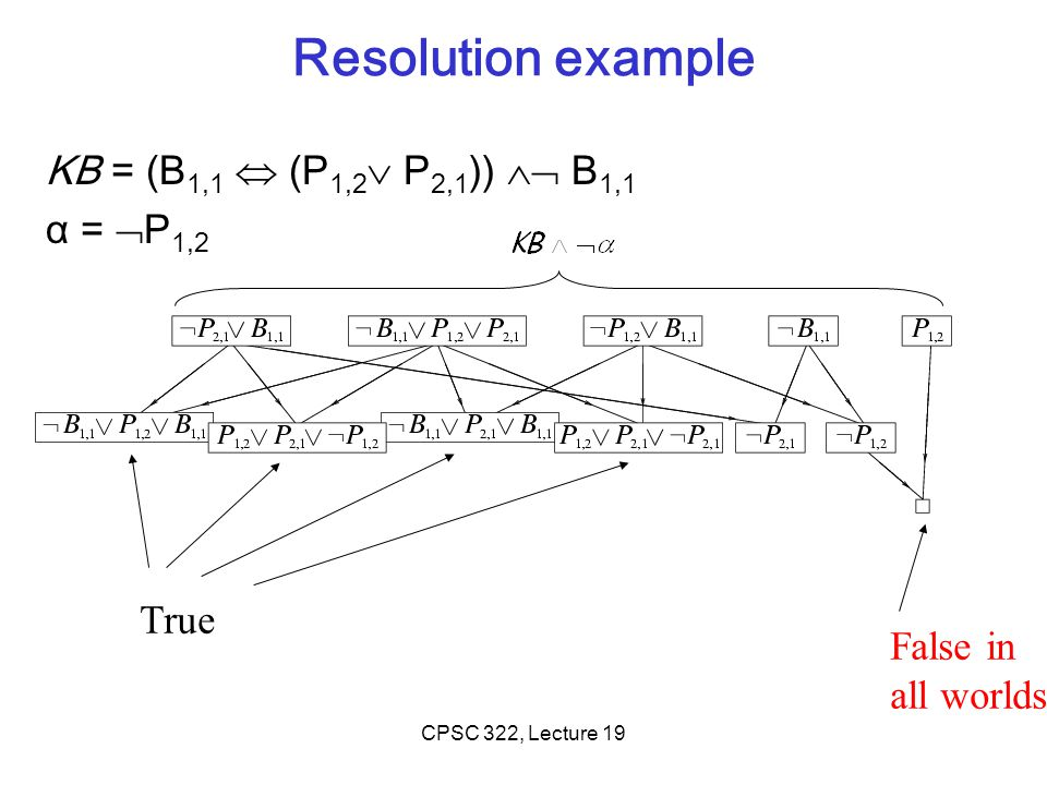 Resolution example KB = (B1,1  (P1,2 P2,1))  B1,1 α = P1,2 True