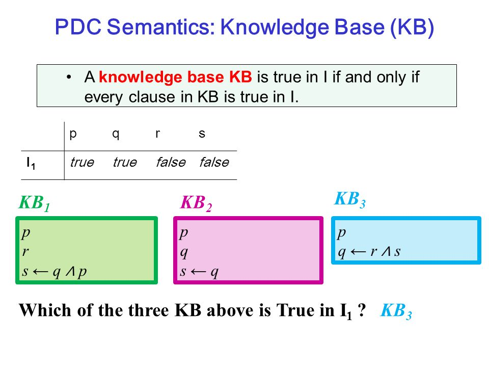 PDC Semantics: Knowledge Base (KB)