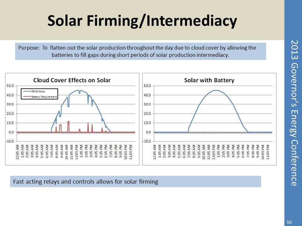 Solar Firming/Intermediacy