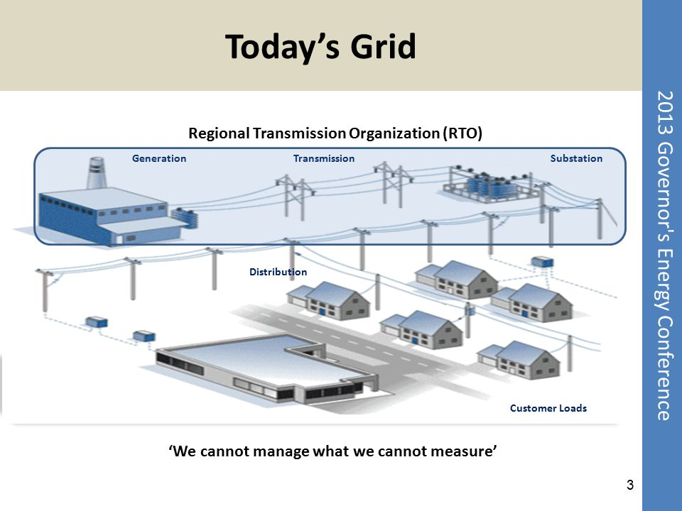 Today's Grid Regional Transmission Organization (RTO)