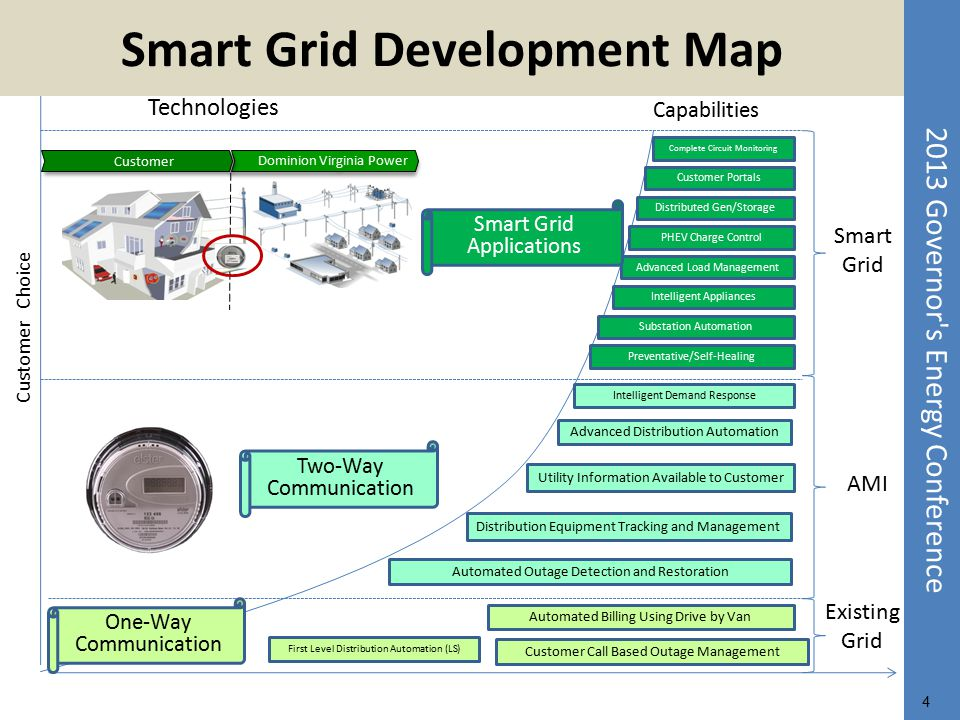 Smart Grid Development Map