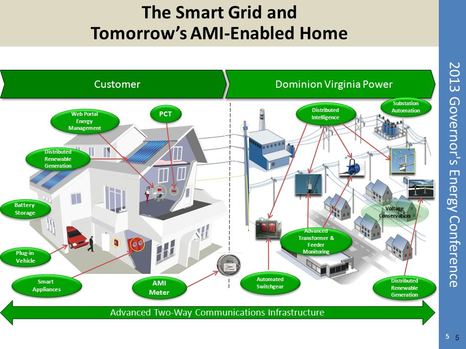 The Smart Grid and Tomorrow's AMI-Enabled Home