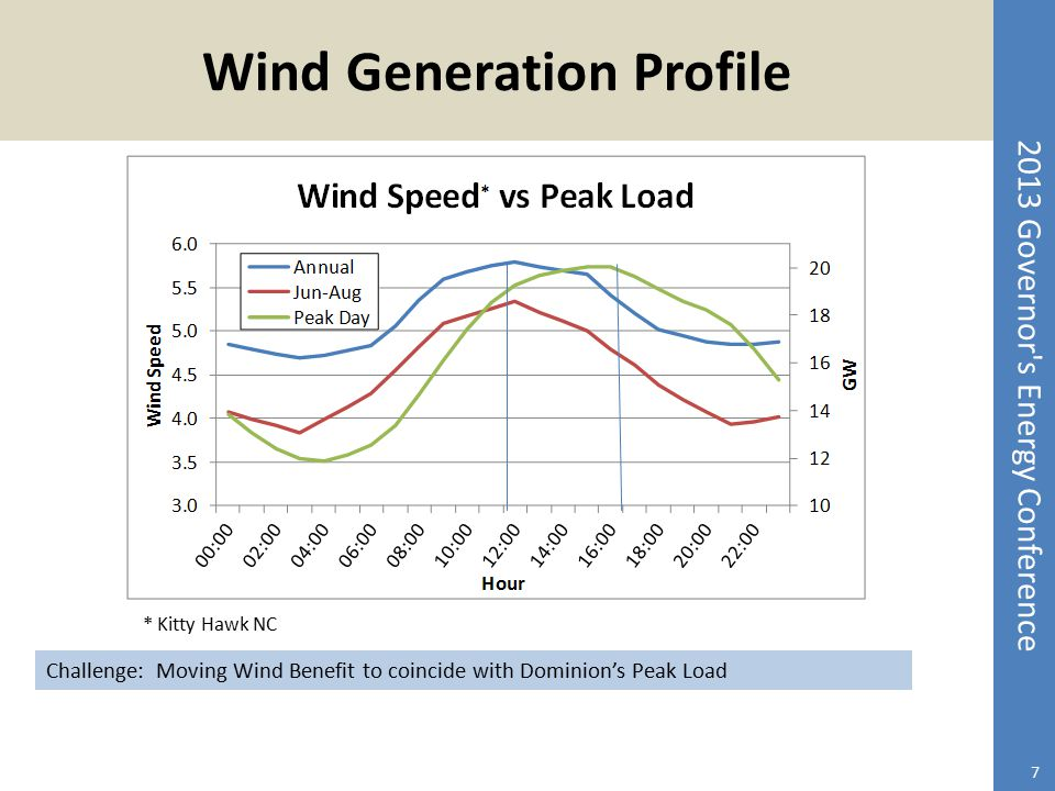 Wind Generation Profile