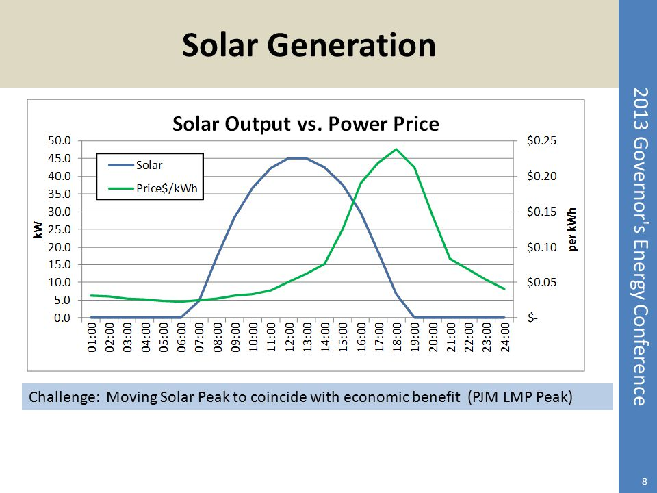 Solar Generation Challenge: Moving Solar Peak to coincide with economic benefit (PJM LMP Peak)