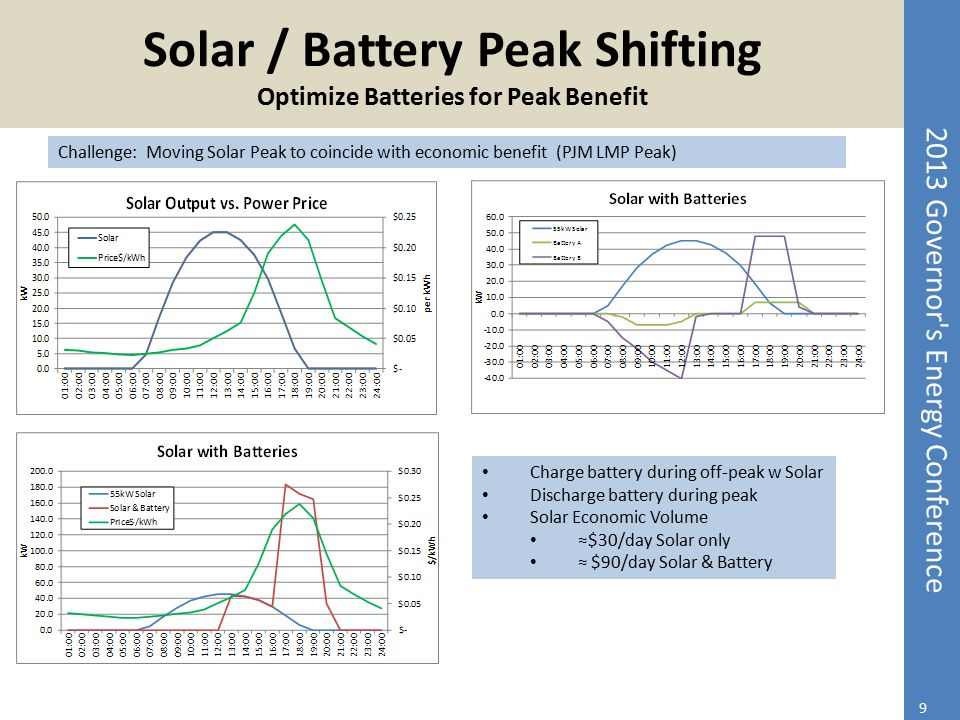 Solar / Battery Peak Shifting Optimize Batteries for Peak Benefit