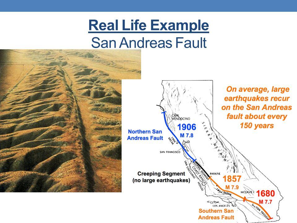 Real Life Example San Andreas Fault