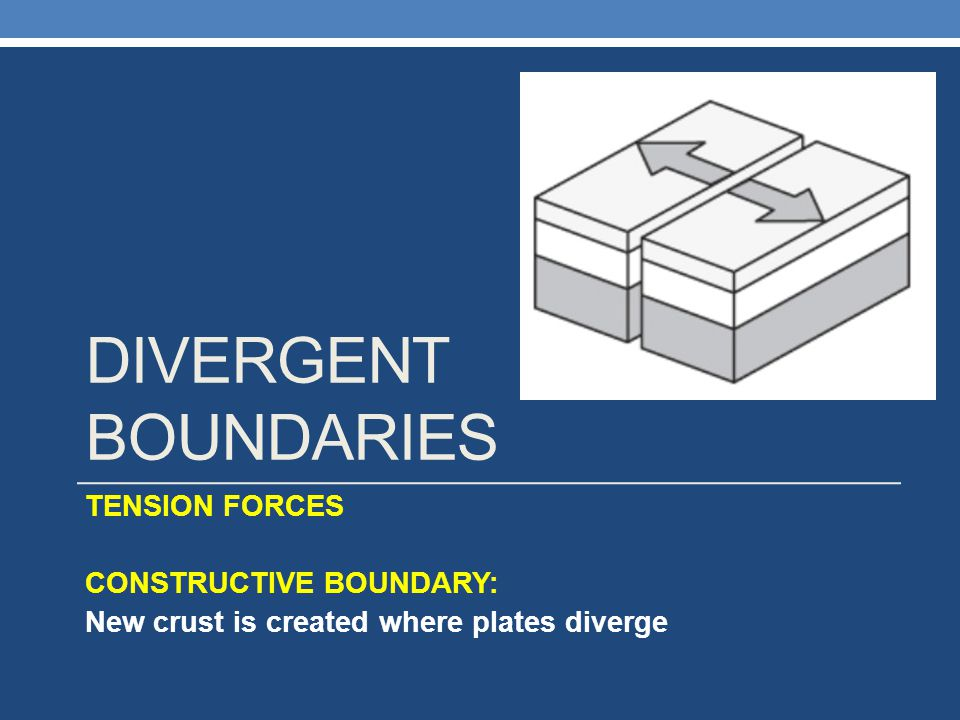 DIVERGENT Boundaries TENSION FORCES CONSTRUCTIVE BOUNDARY: