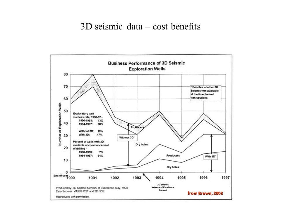 3D seismic data – cost benefits