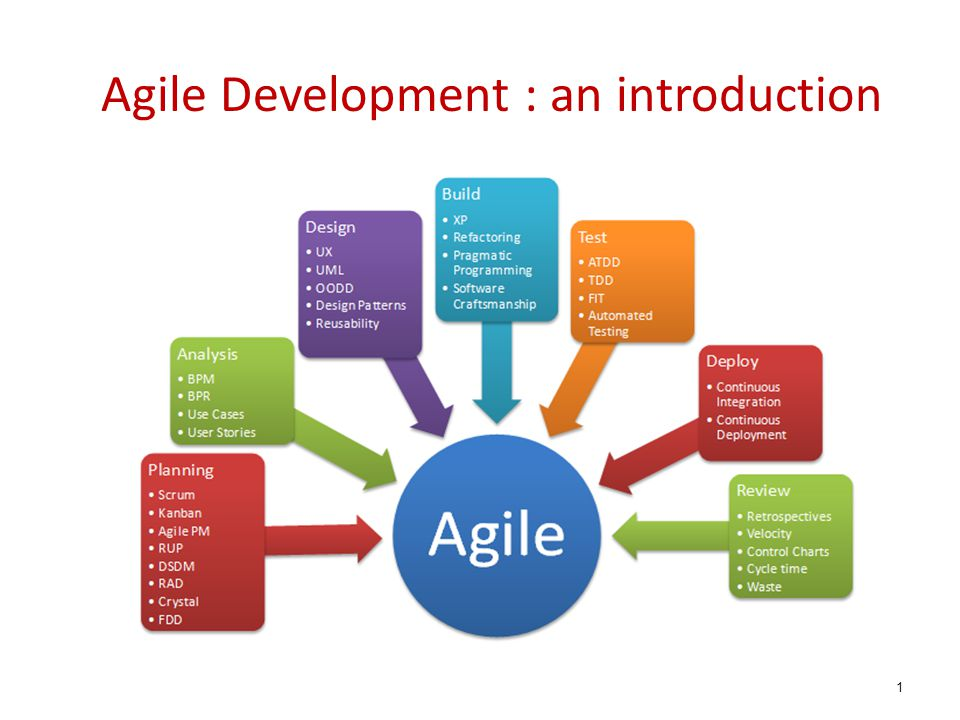 Agile Development : an introduction
