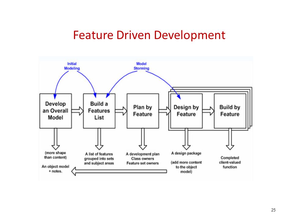 Feature Driven Development