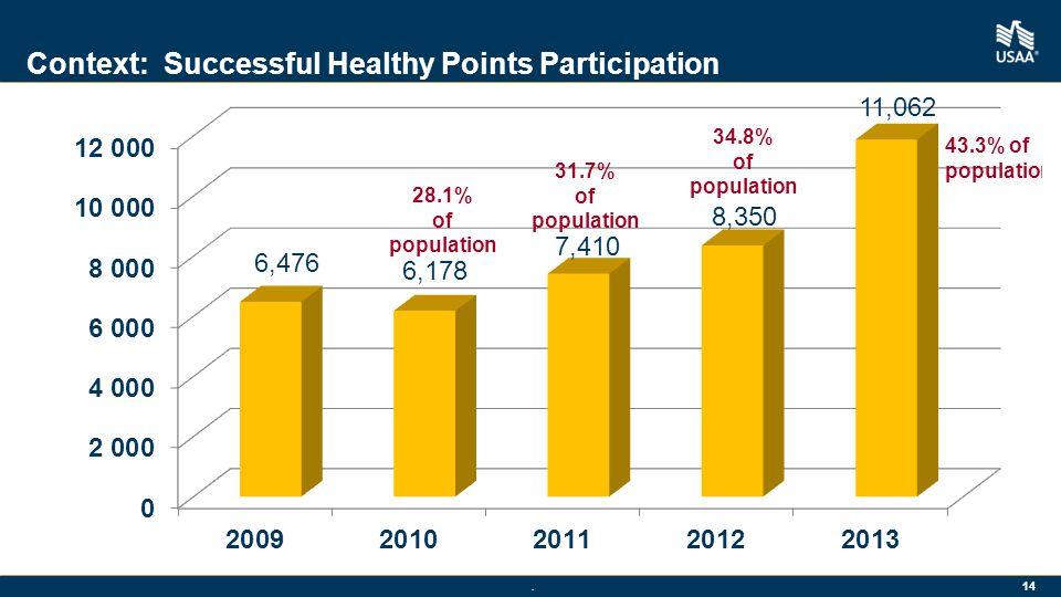 Context: Successful Healthy Points Participation