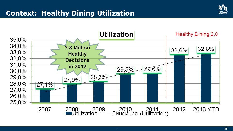 Context: Healthy Dining Utilization