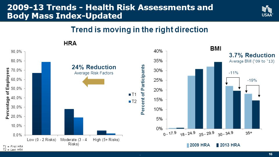 2009-13 Trends - Health Risk Assessments and Body Mass Index-Updated