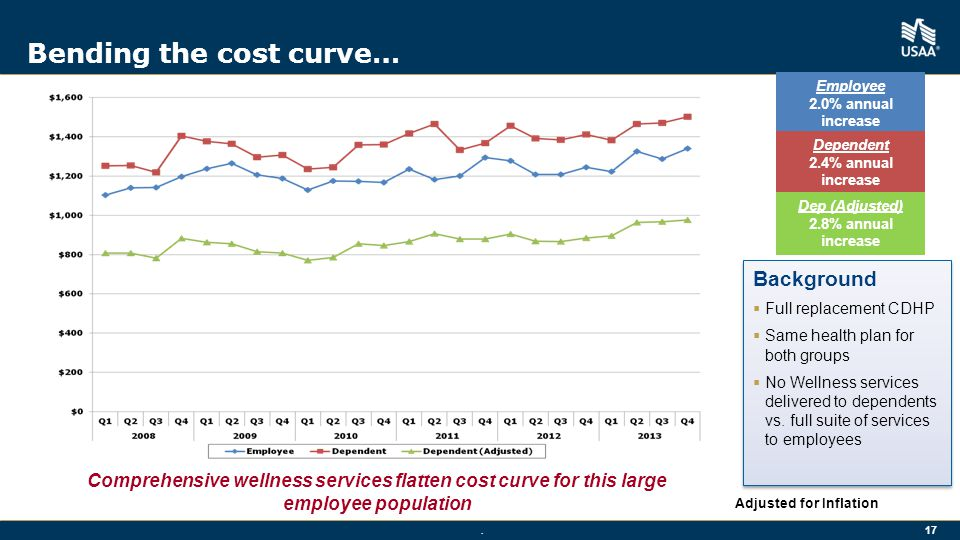 Bending the cost curve…