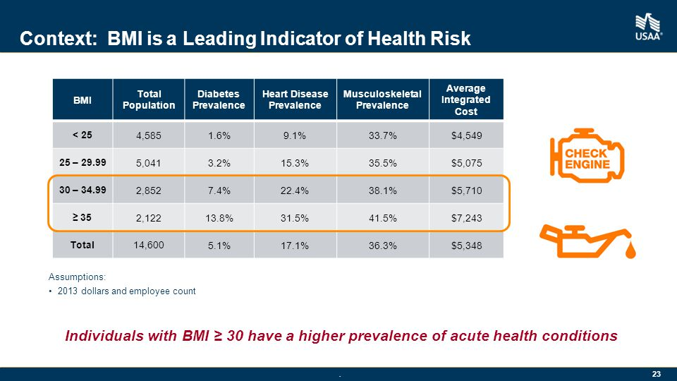 Context: BMI is a Leading Indicator of Health Risk