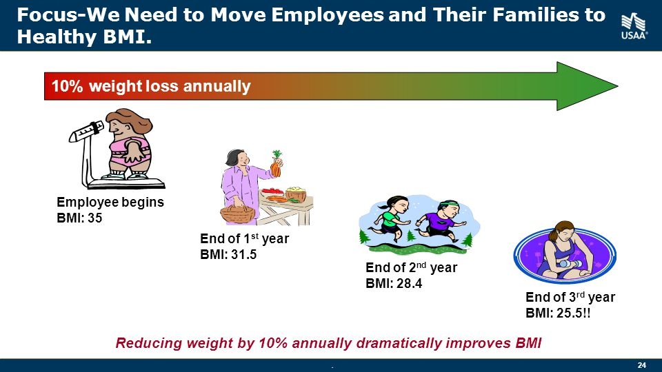 Focus-We Need to Move Employees and Their Families to Healthy BMI.