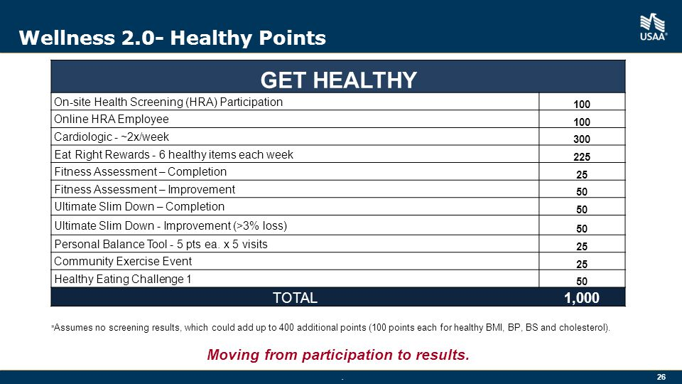 Wellness 2.0- Healthy Points