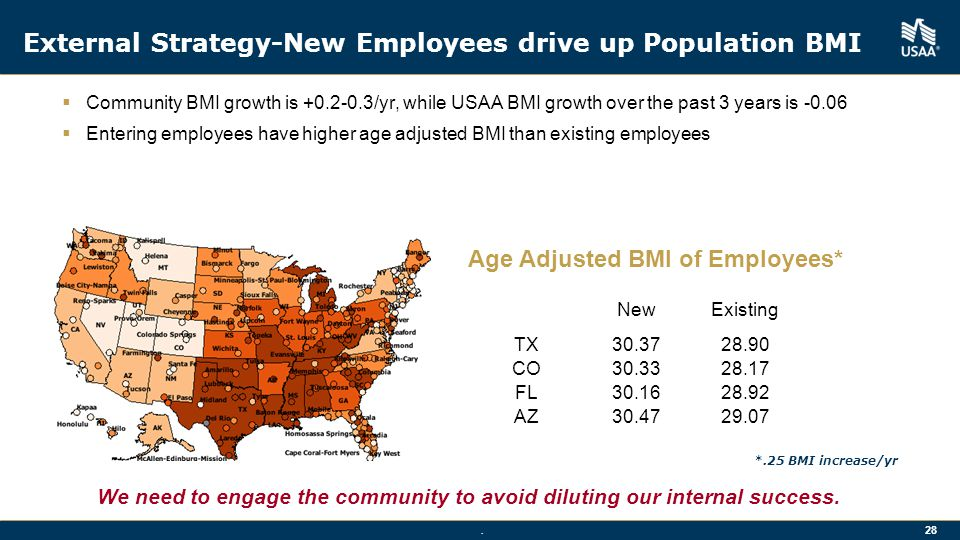 External Strategy-New Employees drive up Population BMI