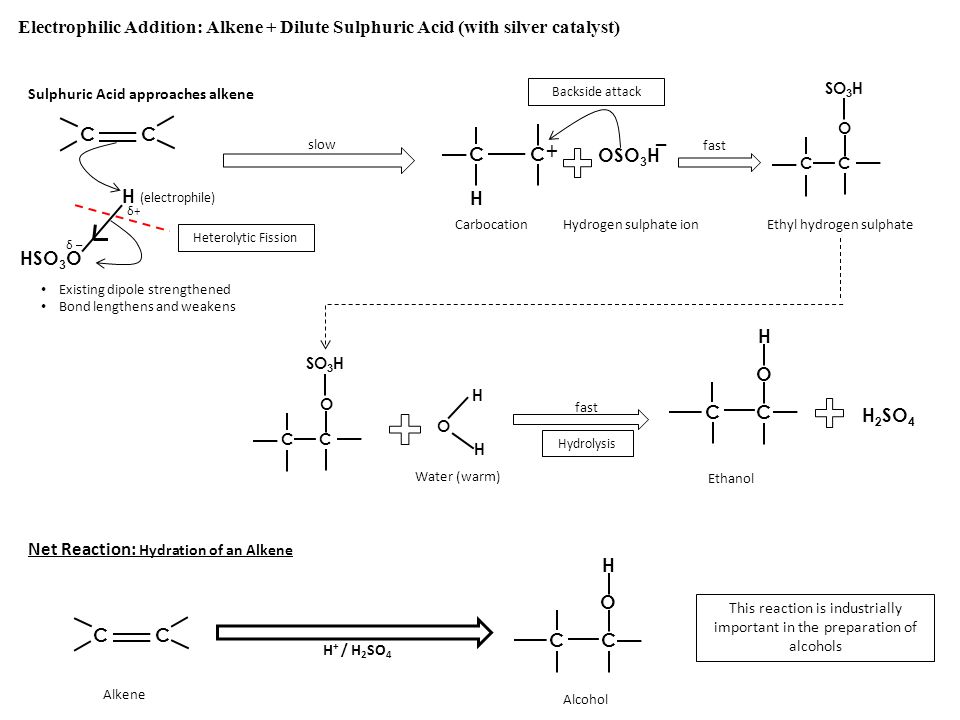 Electrophilic Addition: Alkene + Dilute Sulphuric Acid (with silver catalyst)