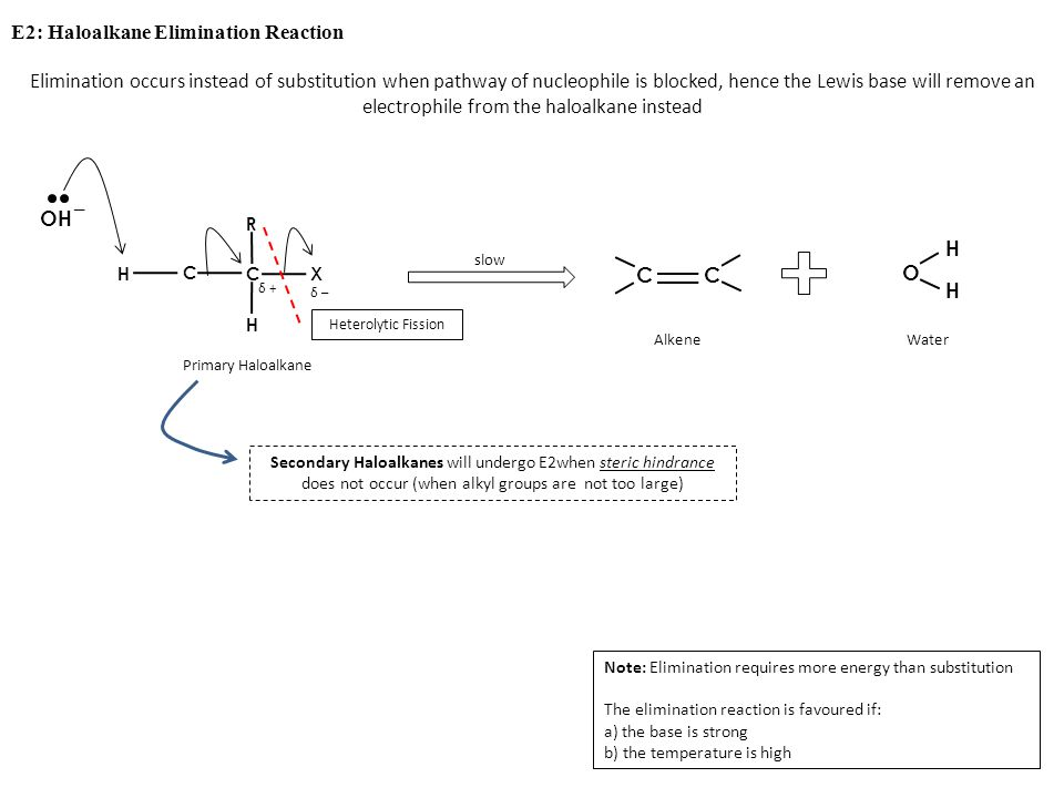E2: Haloalkane Elimination Reaction