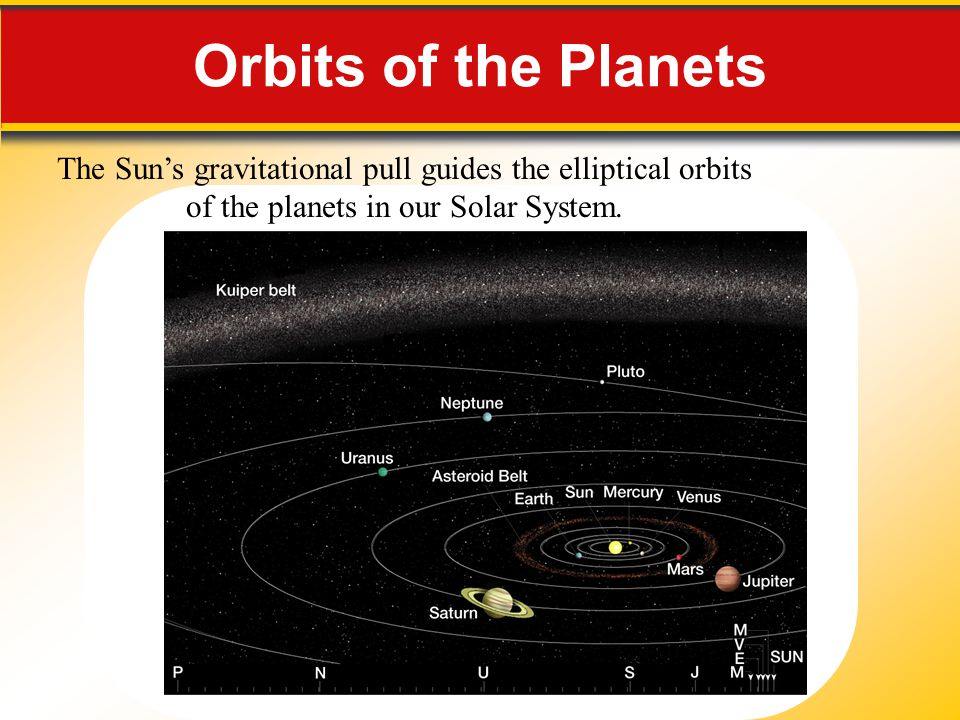 Orbits of the Planets The Sun's gravitational pull guides the elliptical orbits. of the planets in our Solar System.